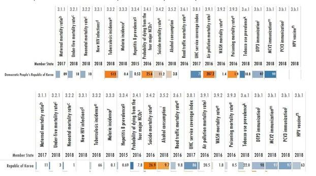 세계보건기구(WHO)가 최근 공개한 '2020년 세계보건통계' 자료에 따르면  북한은 산모사망률, 5세 미만 유아 사망률, 신생아 사망률, 결핵 발병률, 말라리아 발병률, 북한 대기오염으로 인한 사망률 등 각종 보건통계 수치가 한국 보다 높아 의료환경이 좋지 않은 것으로 조사됐다.